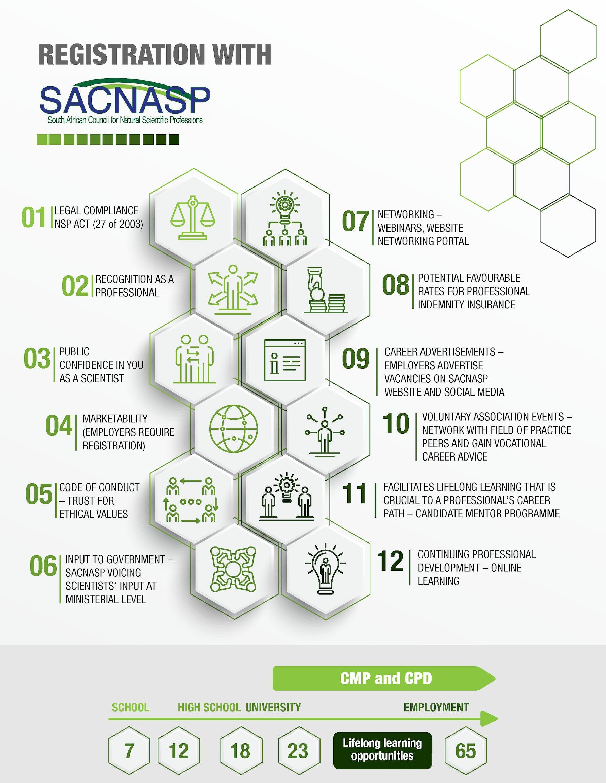 SACNASP Infographic 021020